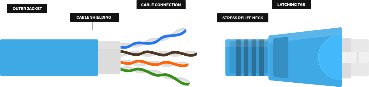 Cable Technology Diagram