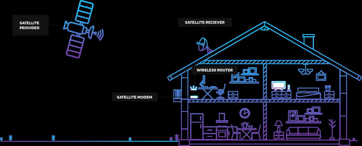 satellite internet diagram wiring diagram sys Internet Network Diagram